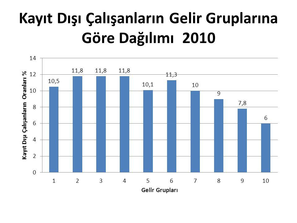 Kayıt Dışı Çalışanların Gelir Gruplarına Göre Dağılımı 2010