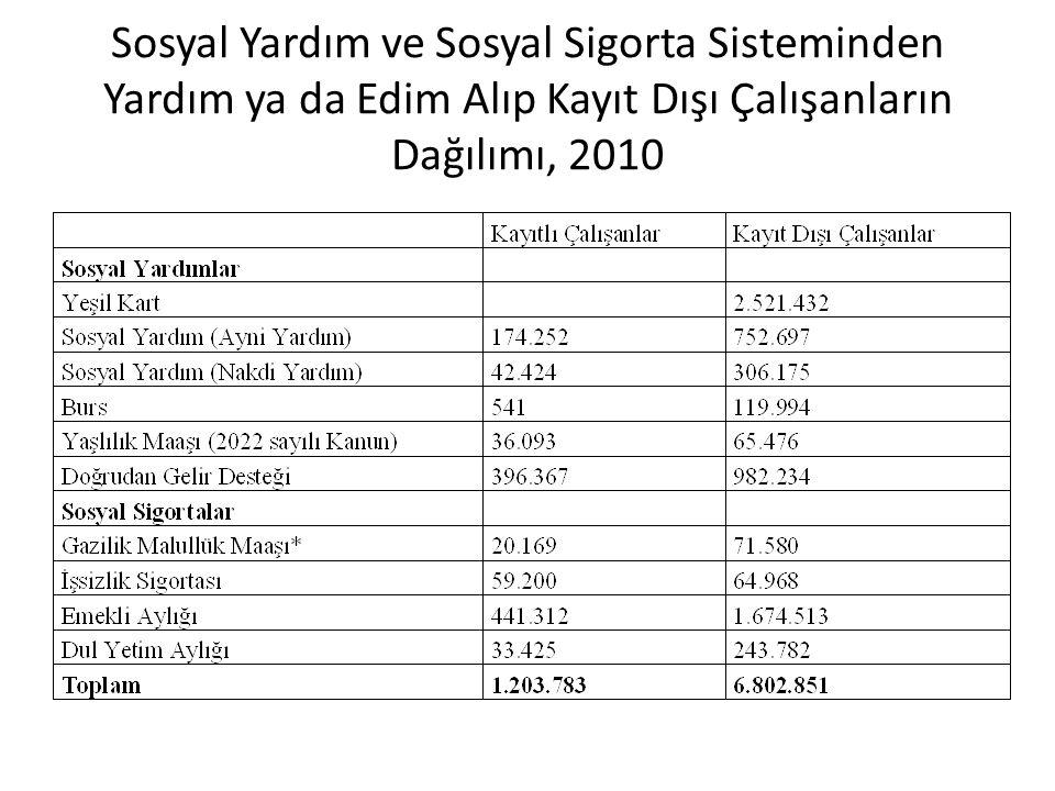 Sosyal Yardım ve Sosyal Sigorta Sisteminden Yardım ya da Edim Alıp Kayıt Dışı Çalışanların Dağılımı, 2010