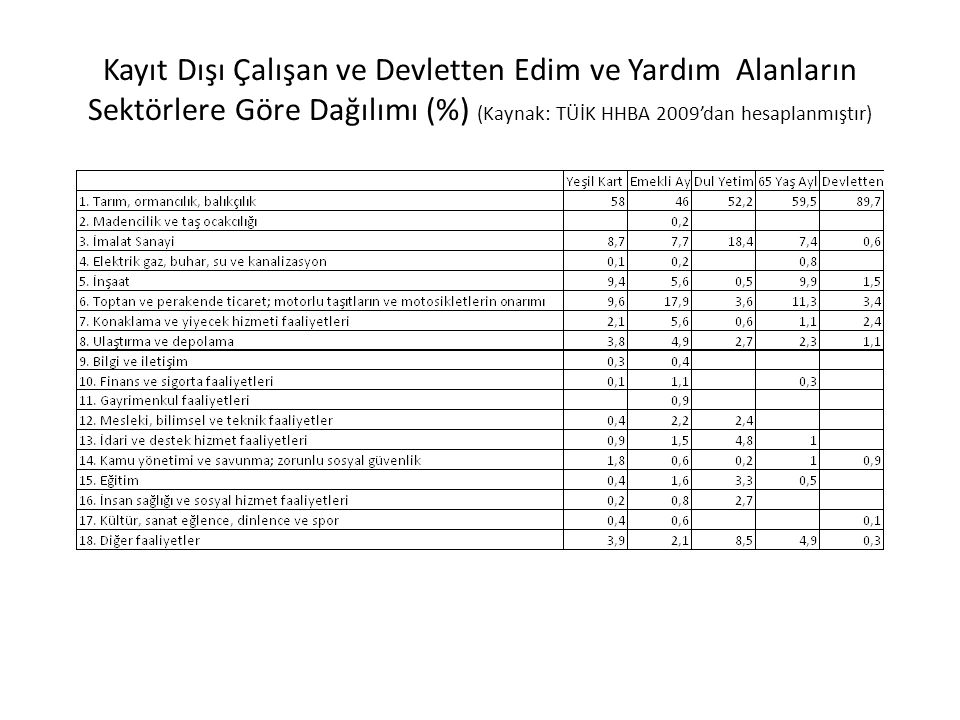 Kayıt Dışı Çalışan ve Devletten Edim ve Yardım Alanların Sektörlere Göre Dağılımı (%) (Kaynak: TÜİK HHBA 2009'dan hesaplanmıştır)