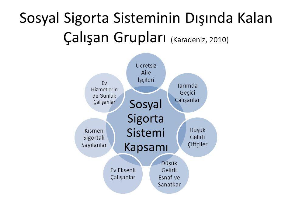 Sosyal Sigorta Sisteminin Dışında Kalan Çalışan Grupları (Karadeniz, 2010) Sosyal Sigorta Sistemi Kapsamı Ücretsiz Aile İşçileri Tarımda Geçici Çalışa