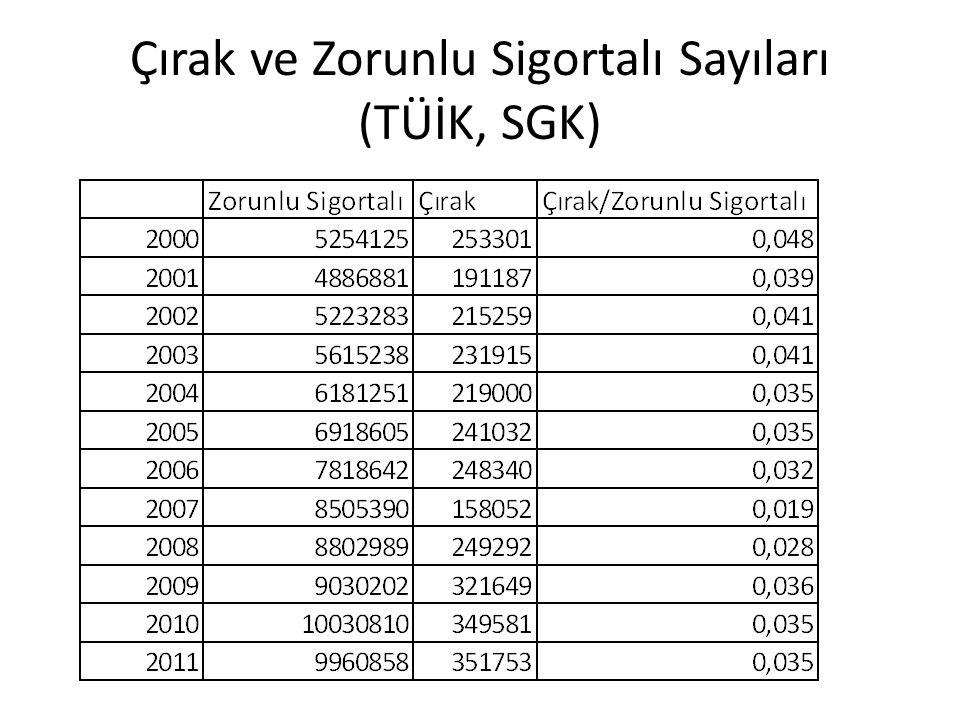Çırak ve Zorunlu Sigortalı Sayıları (TÜİK, SGK)