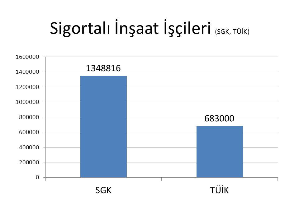 Sigortalı İnşaat İşçileri (SGK, TÜİK)