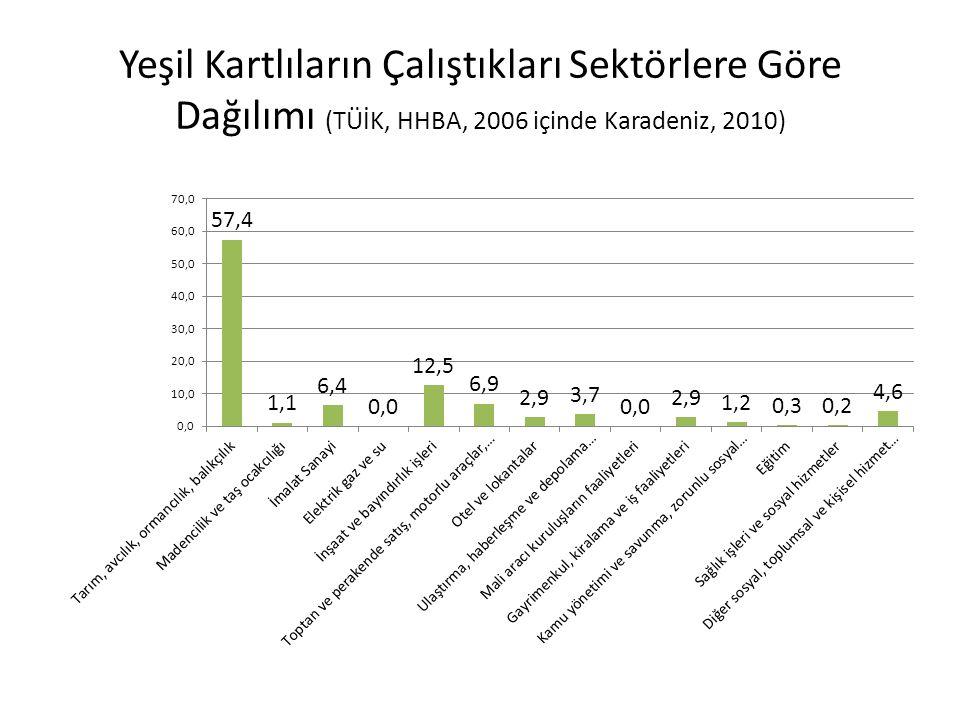 İşteki Duruma Göre Kayıt Dışı İstihdam,Kır- Kent, 2007-2012 Mayıs, (%)