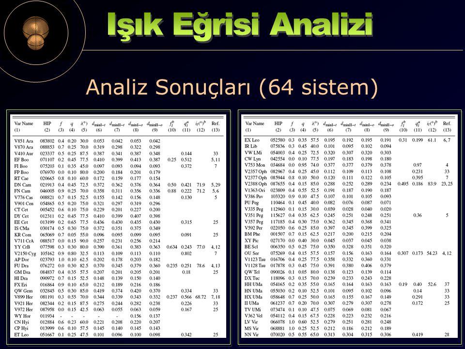 Analiz Sonuçları (64 sistem)