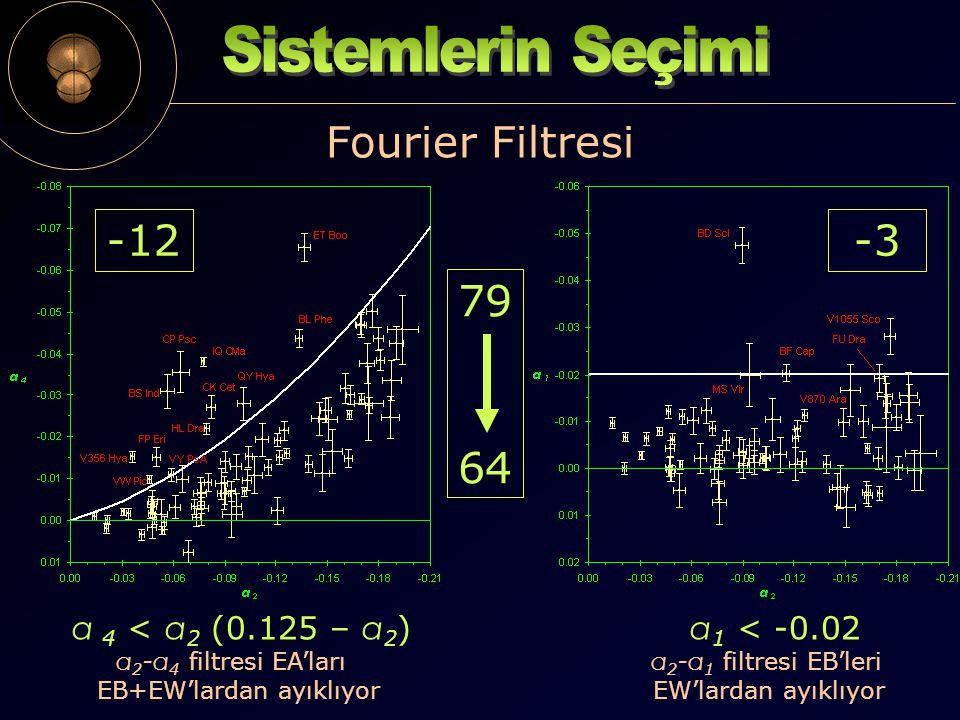 Fourier Filtresi a 4 < a 2 (0.125 – a 2 ) a 1 < -0.02 a 2 - a 4 filtresi EA'ları a 2 - a 1 filtresi EB'leri EB+EW'lardan ayıklıyor EW'lardan ayıklıyor 79 64 -12-3