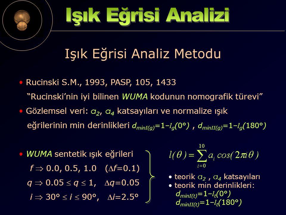Işık Eğrisi Analiz Metodu Rucinski S.M., 1993, PASP, 105, 1433 Rucinski'nin iyi bilinen WUMA kodunun nomografik türevi Gözlemsel veri: a 2, a 4 katsayıları ve normalize ışık eğrilerinin min derinlikleri d minI(g) =1– l g (0°), d minII(g) =1– l g (180°) WUMA sentetik ışık eğrileri f  0.0, 0.5, 1.0 (f=0.1) q  0.05  q  1, q=0.05 i  30°  i  90°, i=2.5° teorik a 2, a 4 katsayıları teorik min derinlikleri: d minI(t) =1– l t (0°) d minII(t) =1– l t (180°)