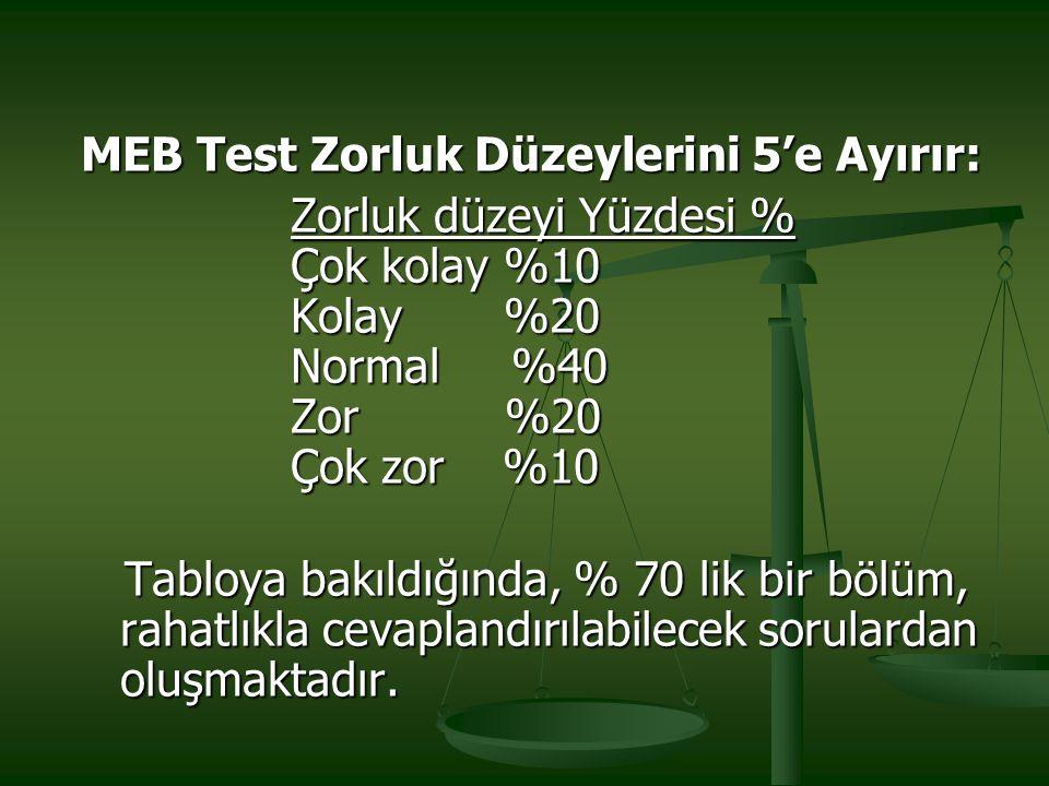 MEB Test Zorluk Düzeylerini 5'e Ayırır: Zorluk düzeyi Yüzdesi % Çok kolay %10 Kolay %20 Normal %40 Zor %20 Çok zor %10 Tabloya bakıldığında, % 70 lik