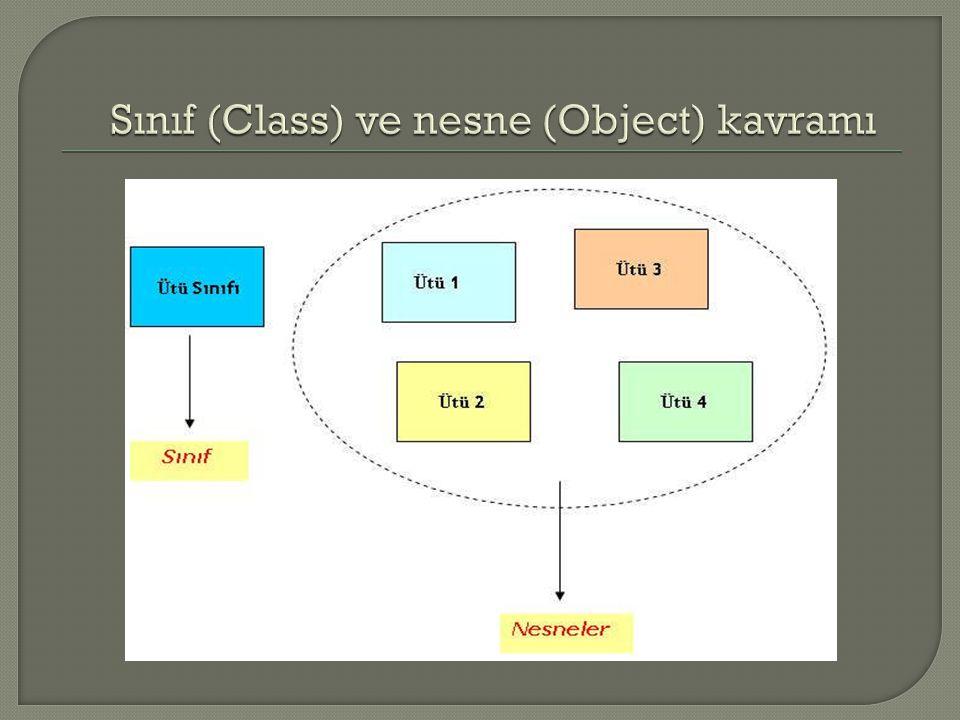 E ğ er ütü ile ilgili bir program yapmı ş olsak ve nesne tabanlı programlama tekni ğ ini kullansak hemen bir ütü sınıfı (class) olu ş tururduk.