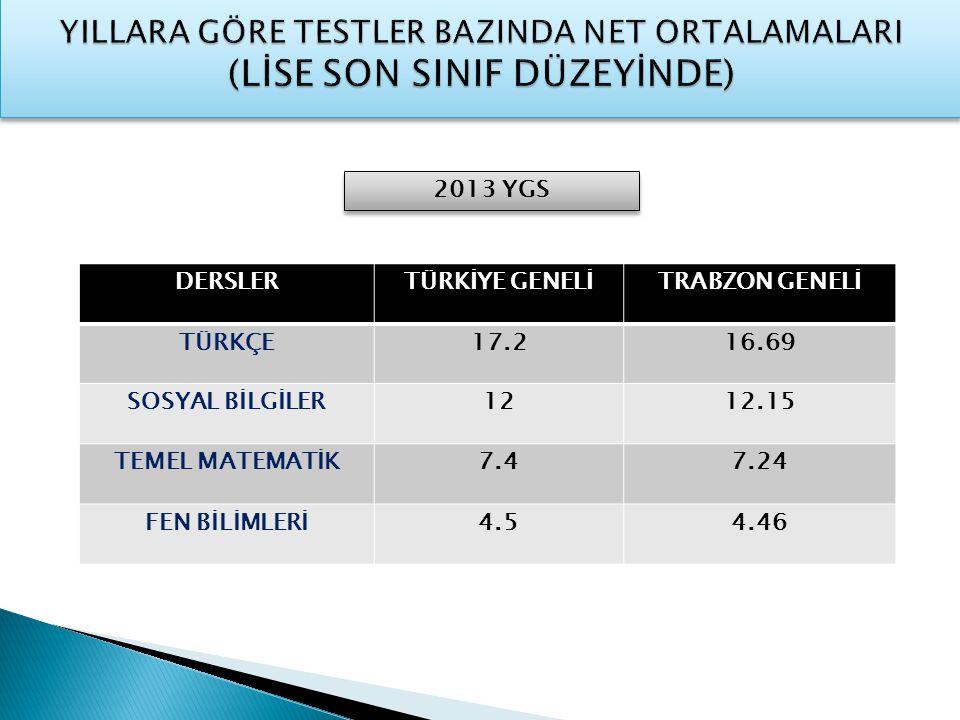 SON 3 YIL TÜRKÇE NET ORTALAMA GRAFİĞİ