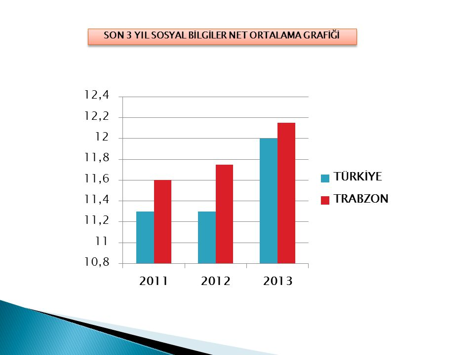 SON 3 YIL TEMEL MATEMATİK NET ORTALAMA GRAFİĞİ