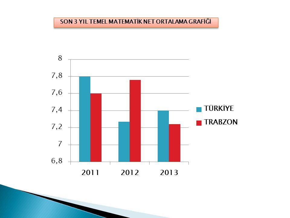 SON 3 YIL FEN BİLİMLERİ NET ORTALAMA GRAFİĞİ