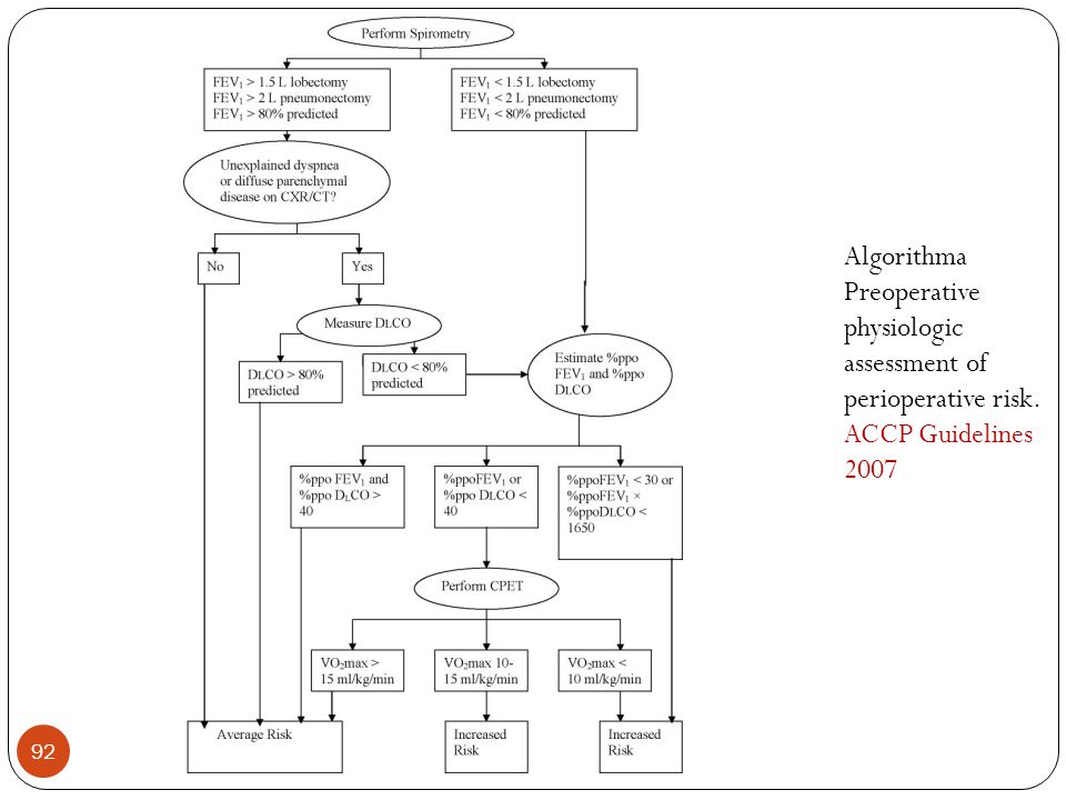 92 Algorithma Preoperative physiologic assessment of perioperative risk. ACCP Guidelines 2007