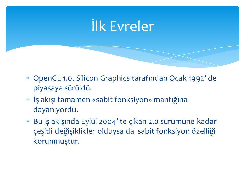  OpenGL 1.0, Silicon Graphics tarafından Ocak 1992' de piyasaya sürüldü.