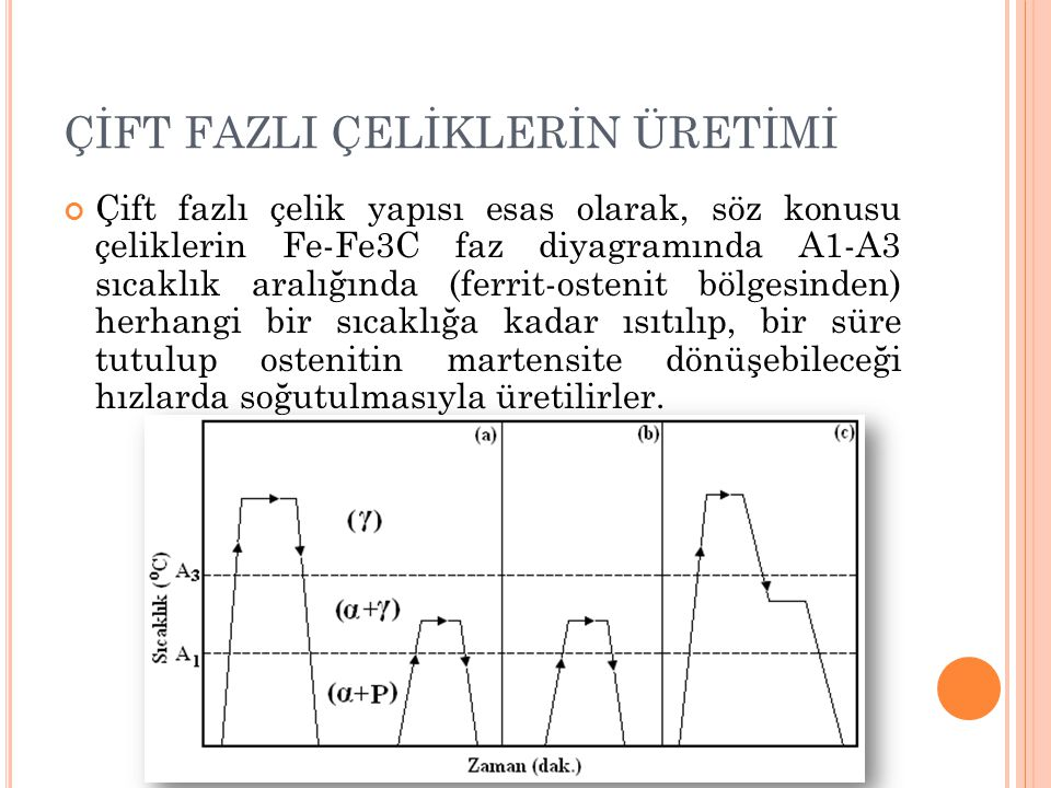 ÇİFT FAZLI ÇELİKLERİN ÜRETİMİ Çift fazlı çelik yapısı esas olarak, söz konusu çeliklerin Fe-Fe3C faz diyagramında A1-A3 sıcaklık aralığında (ferrit-os