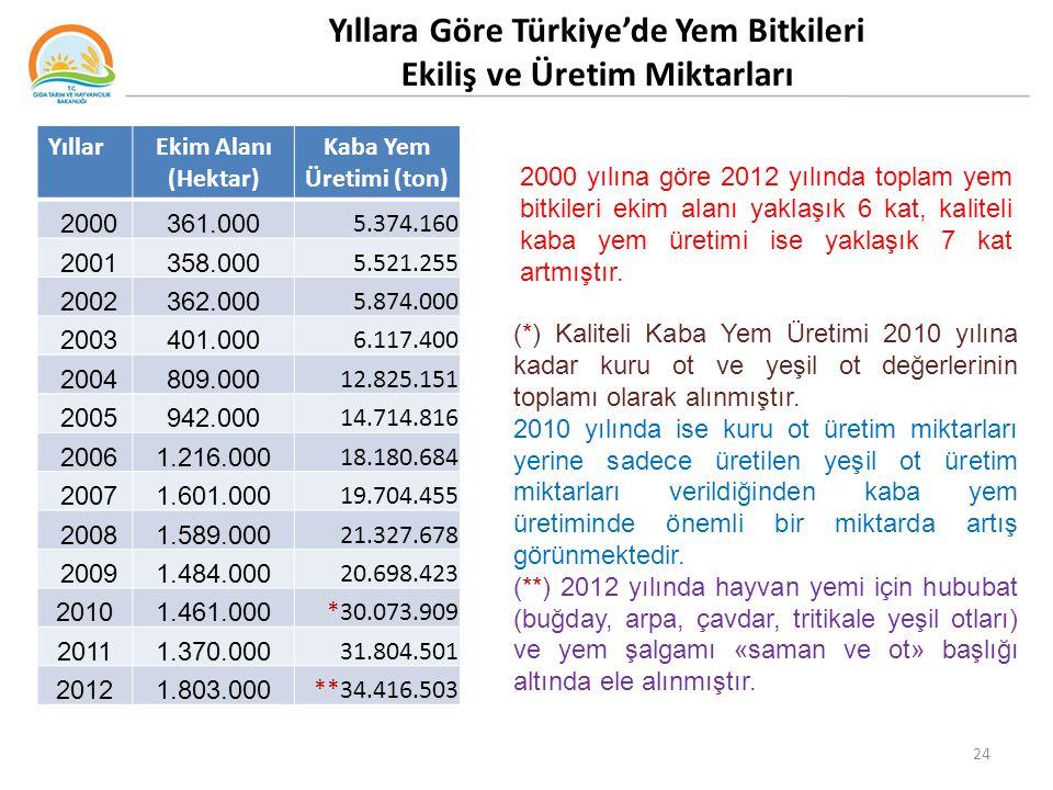 Yıllara Göre Türkiye'de Yem Bitkileri Ekiliş ve Üretim Miktarları YıllarEkim Alanı (Hektar) Kaba Yem Üretimi (ton) 2000361.000 5.374.160 2001358.000 5.521.255 2002362.000 5.874.000 2003401.000 6.117.400 2004809.000 12.825.151 2005942.000 14.714.816 20061.216.000 18.180.684 20071.601.000 19.704.455 20081.589.000 21.327.678 20091.484.000 20.698.423 20101.461.000 *30.073.909 20111.370.000 31.804.501 20121.803.000 **34.416.503 2000 yılına göre 2012 yılında toplam yem bitkileri ekim alanı yaklaşık 6 kat, kaliteli kaba yem üretimi ise yaklaşık 7 kat artmıştır.
