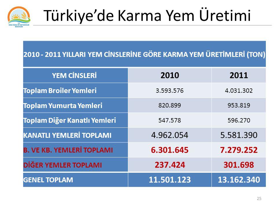 Türkiye'de Karma Yem Üretimi 25 2010 - 2011 YILLARI YEM CİNSLERİNE GÖRE KARMA YEM ÜRETİMLERİ (TON) YEM CİNSLERİ 20102011 Toplam Broiler Yemleri 3.593.