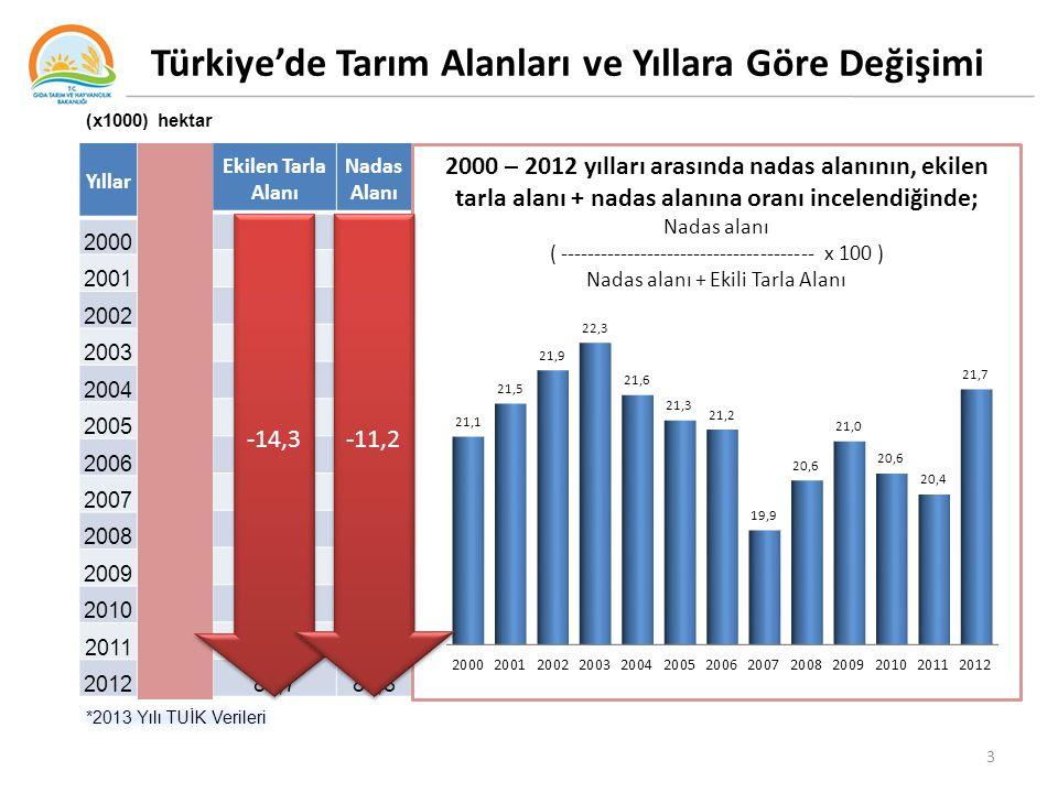 Türkiye'de Tarım Alanları ve Yıllara Göre Değişimi Yıllar Toplam Alan Ekilen Tarla Alanı Nadas Alanı Sebze bahçeleri Alanı Meyve Alanı Süs Bitkileri A