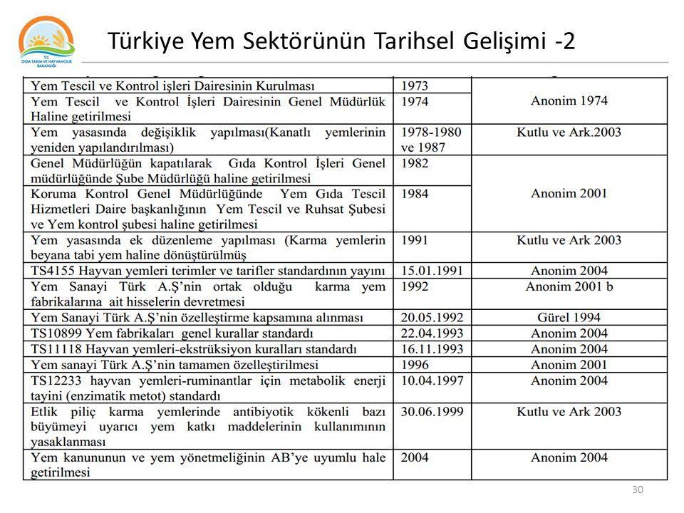 30 Türkiye Yem Sektörünün Tarihsel Gelişimi -2