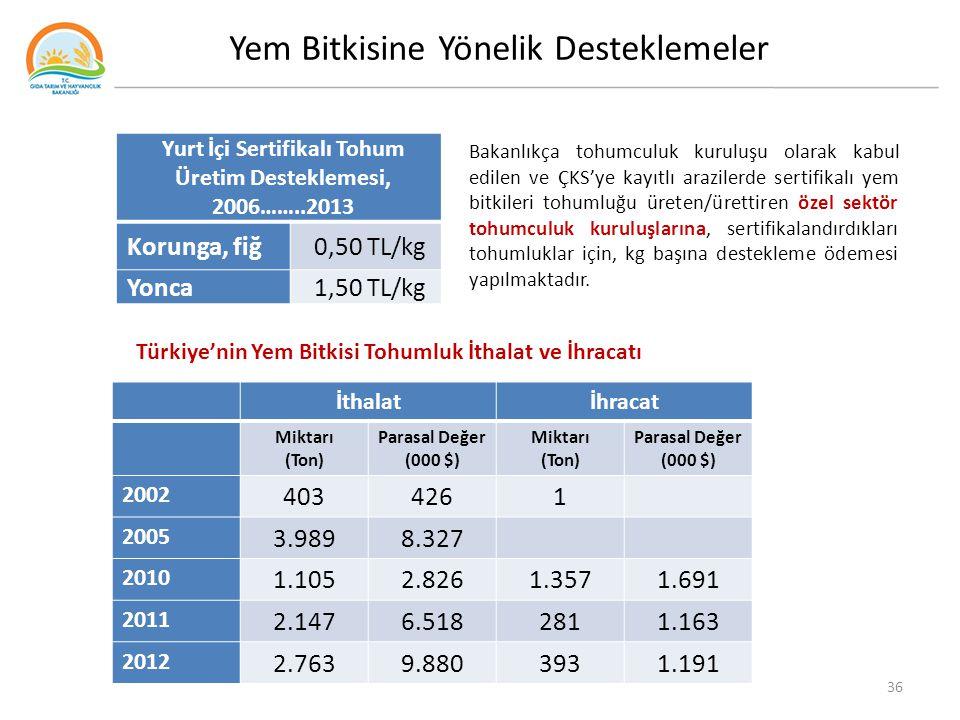 Yurt İçi Sertifikalı Tohum Üretim Desteklemesi, 2006……..2013 Korunga, fiğ0,50 TL/kg Yonca1,50 TL/kg Bakanlıkça tohumculuk kuruluşu olarak kabul edilen ve ÇKS'ye kayıtlı arazilerde sertifikalı yem bitkileri tohumluğu üreten/ürettiren özel sektör tohumculuk kuruluşlarına, sertifikalandırdıkları tohumluklar için, kg başına destekleme ödemesi yapılmaktadır.