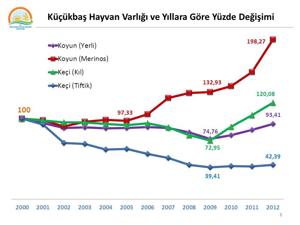 Türkiye Yem Sektörünün Tarihsel Gelişimi 29