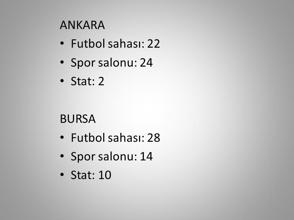 ANKARA Futbol sahası: 22 Spor salonu: 24 Stat: 2 BURSA Futbol sahası: 28 Spor salonu: 14 Stat: 10