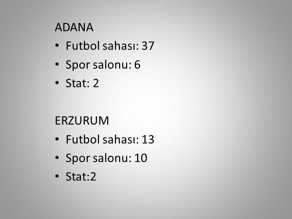 ADANA Futbol sahası: 37 Spor salonu: 6 Stat: 2 ERZURUM Futbol sahası: 13 Spor salonu: 10 Stat:2