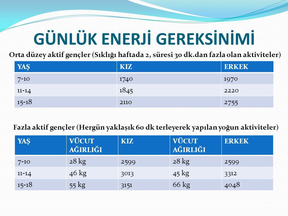GÜNLÜK ENERJİ GEREKSİNİMİ YAŞKIZERKEK 7-1017401970 11-1418452220 15-1821102755 YAŞVÜCUT AĞIRLIĞI KIZVÜCUT AĞIRLIĞI ERKEK 7-1028 kg259928 kg2599 11-144