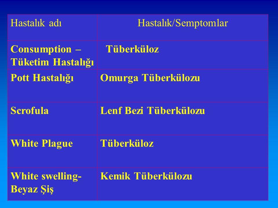 14 Hastalık adıHastalık/Semptomlar Consumption – Tüketim Hastalığı Tüberküloz Pott HastalığıOmurga Tüberkülozu ScrofulaLenf Bezi Tüberkülozu White Pla