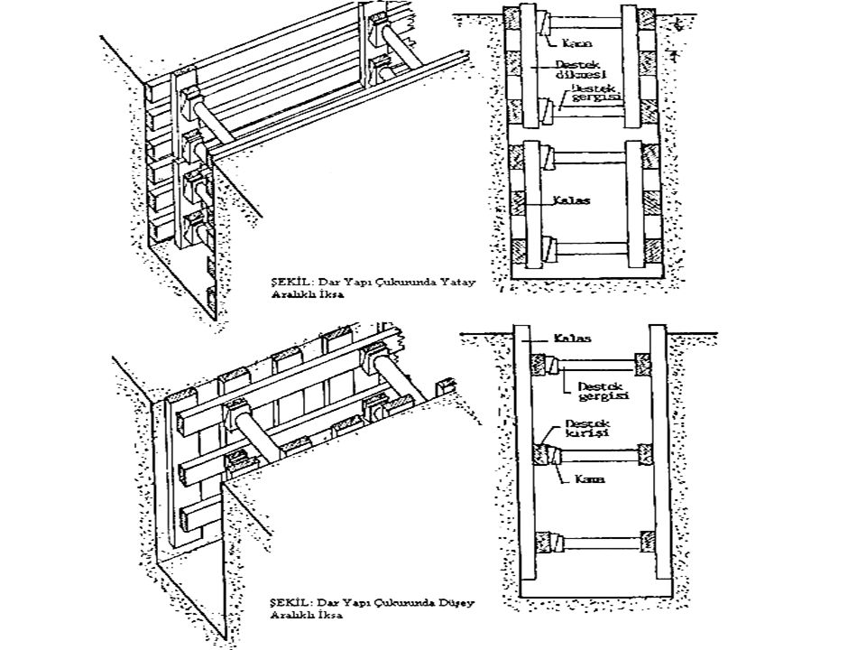 Dar Yapı Çukurunda İksa. Şekilleri aşağıda verilen bu tip iksa sürekli temel çukurları, su kanalı, boru ve tesisat işlerinde uygulanır. Başlıca 4 tipi