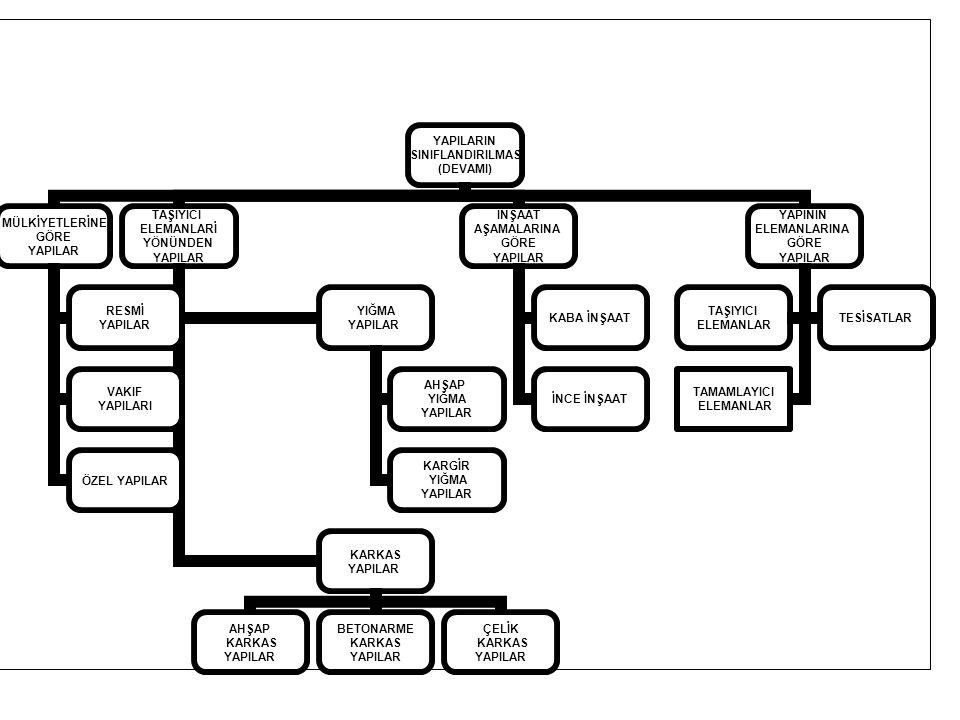 60 0 45 0 a) Betonarme Sömel b) Taş Sömel e d e 60 0 h a 1/1 1/1 2/1 2/1 Betonarme sömelde Taş Sömelde Pah eğimleri Pah eğimleri (a) düz prizmatik (b) kademeli (c) pahlı Tekil Sömel Planda Görünüşleri
