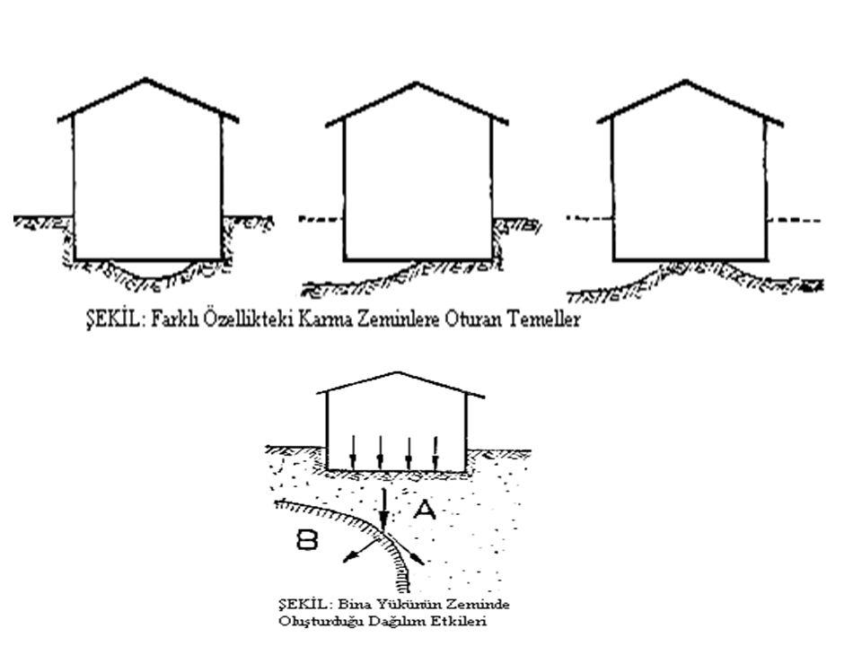 TEMELLER Yapının ağırlığı ve faydalı yüklerini zemine aktaran yapı elemanlarına