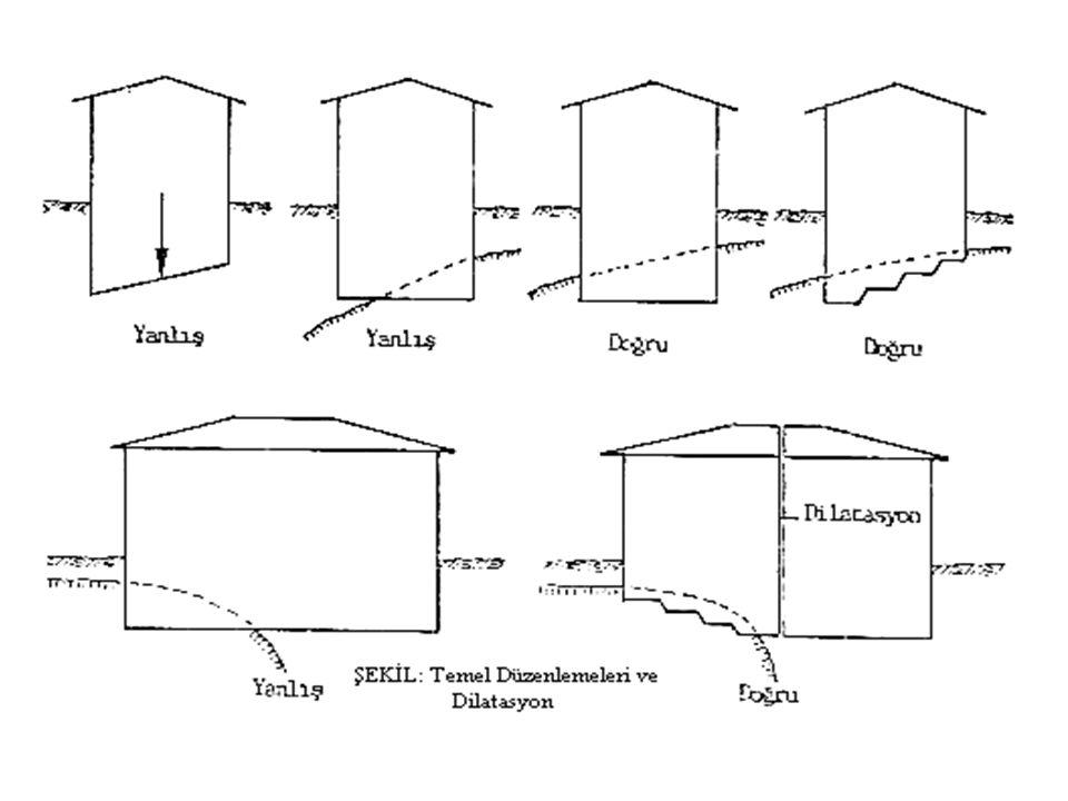 İyi bir temel dizaynında göz önünde bulundurulması gereken hususlar şöyle sıralanabilir: -Temel tabanı sağlam zemine oturmalıdır -Temel tabanı don seviyesi altında olmalıdır -Temeldeki düşey çökmeler oturmalar.