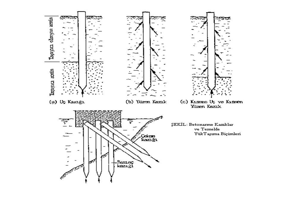 KAZIK TEMELLER : Yapı yükünün derinlerdeki sağlam zemin tabakasına birtakım kazıkların uç ya da yanal sürtünme kuvvetleriyle aktarılması prensibine gö