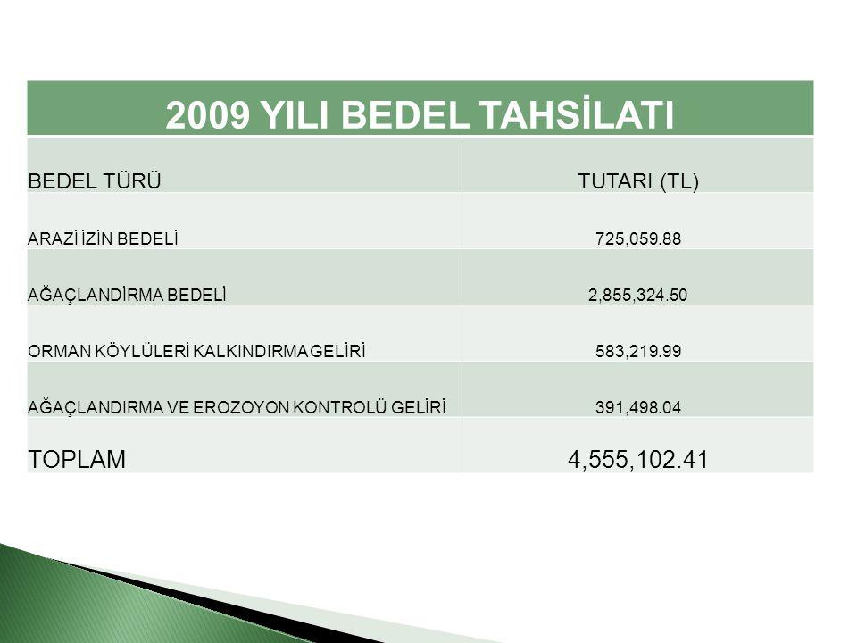 2009 YILI BEDEL TAHSİLATI BEDEL TÜRÜTUTARI (TL) ARAZİ İZİN BEDELİ725,059.88 AĞAÇLANDİRMA BEDELİ2,855,324.50 ORMAN KÖYLÜLERİ KALKINDIRMA GELİRİ583,219.99 AĞAÇLANDIRMA VE EROZOYON KONTROLÜ GELİRİ391,498.04 TOPLAM4,555,102.41