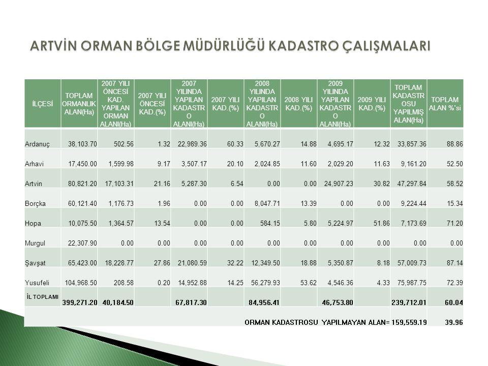 İLÇESİ TOPLAM ORMANLIK ALAN(Ha) 2007 YILI ÖNCESİ KAD.