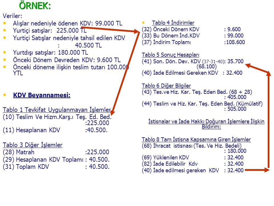ÖRNEK: Veriler: Alışlar nedeniyle ödenen KDV: 99.000 TL Yurtiçi satışlar: 225.000 TL Yurtiçi Satışlar nedeniyle tahsil edilen KDV : 40.500 TL Yurtdışı satışlar: 180.000 TL Önceki Dönem Devreden KDV: 9.600 TL Önceki döneme ilişkin teslim tutarı 100.000 YTL KDV Beyannamesi: Tablo 1 Tevkifat Uygulanmayan İşlemler (10) Teslim Ve Hizm.Karş.ı Teş.