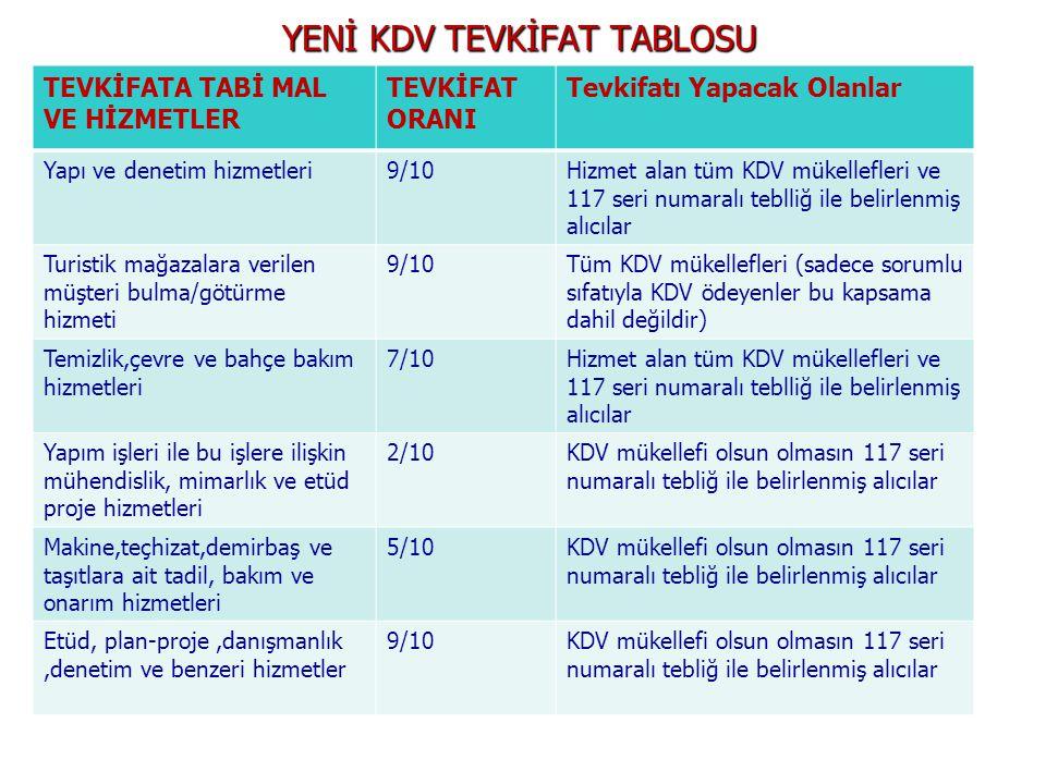 YENİ KDV TEVKİFAT TABLOSU TEVKİFATA TABİ MAL VE HİZMETLER TEVKİFAT ORANI Tevkifatı Yapacak Olanlar Yapı ve denetim hizmetleri9/10Hizmet alan tüm KDV mükellefleri ve 117 seri numaralı teblliğ ile belirlenmiş alıcılar Turistik mağazalara verilen müşteri bulma/götürme hizmeti 9/10Tüm KDV mükellefleri (sadece sorumlu sıfatıyla KDV ödeyenler bu kapsama dahil değildir) Temizlik,çevre ve bahçe bakım hizmetleri 7/10Hizmet alan tüm KDV mükellefleri ve 117 seri numaralı teblliğ ile belirlenmiş alıcılar Yapım işleri ile bu işlere ilişkin mühendislik, mimarlık ve etüd proje hizmetleri 2/10KDV mükellefi olsun olmasın 117 seri numaralı tebliğ ile belirlenmiş alıcılar Makine,teçhizat,demirbaş ve taşıtlara ait tadil, bakım ve onarım hizmetleri 5/10KDV mükellefi olsun olmasın 117 seri numaralı tebliğ ile belirlenmiş alıcılar Etüd, plan-proje,danışmanlık,denetim ve benzeri hizmetler 9/10KDV mükellefi olsun olmasın 117 seri numaralı tebliğ ile belirlenmiş alıcılar