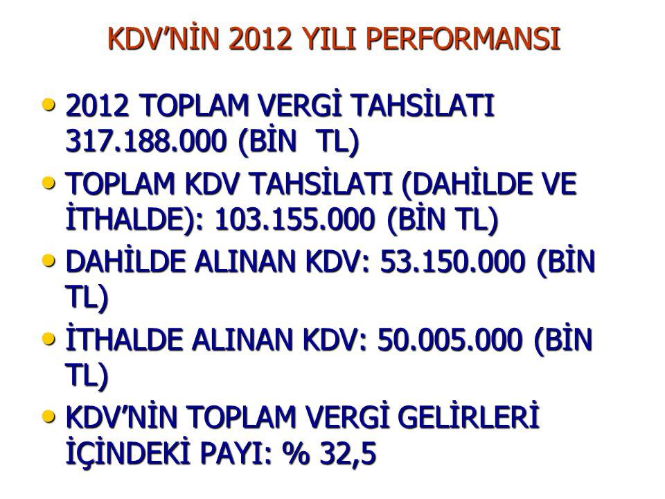 KDV'NİN 2012 YILI PERFORMANSI 2012 TOPLAM VERGİ TAHSİLATI 317.188.000 (BİN TL) 2012 TOPLAM VERGİ TAHSİLATI 317.188.000 (BİN TL) TOPLAM KDV TAHSİLATI (DAHİLDE VE İTHALDE): 103.155.000 (BİN TL) TOPLAM KDV TAHSİLATI (DAHİLDE VE İTHALDE): 103.155.000 (BİN TL) DAHİLDE ALINAN KDV: 53.150.000 (BİN TL) DAHİLDE ALINAN KDV: 53.150.000 (BİN TL) İTHALDE ALINAN KDV: 50.005.000 (BİN TL) İTHALDE ALINAN KDV: 50.005.000 (BİN TL) KDV'NİN TOPLAM VERGİ GELİRLERİ İÇİNDEKİ PAYI: % 32,5 KDV'NİN TOPLAM VERGİ GELİRLERİ İÇİNDEKİ PAYI: % 32,5