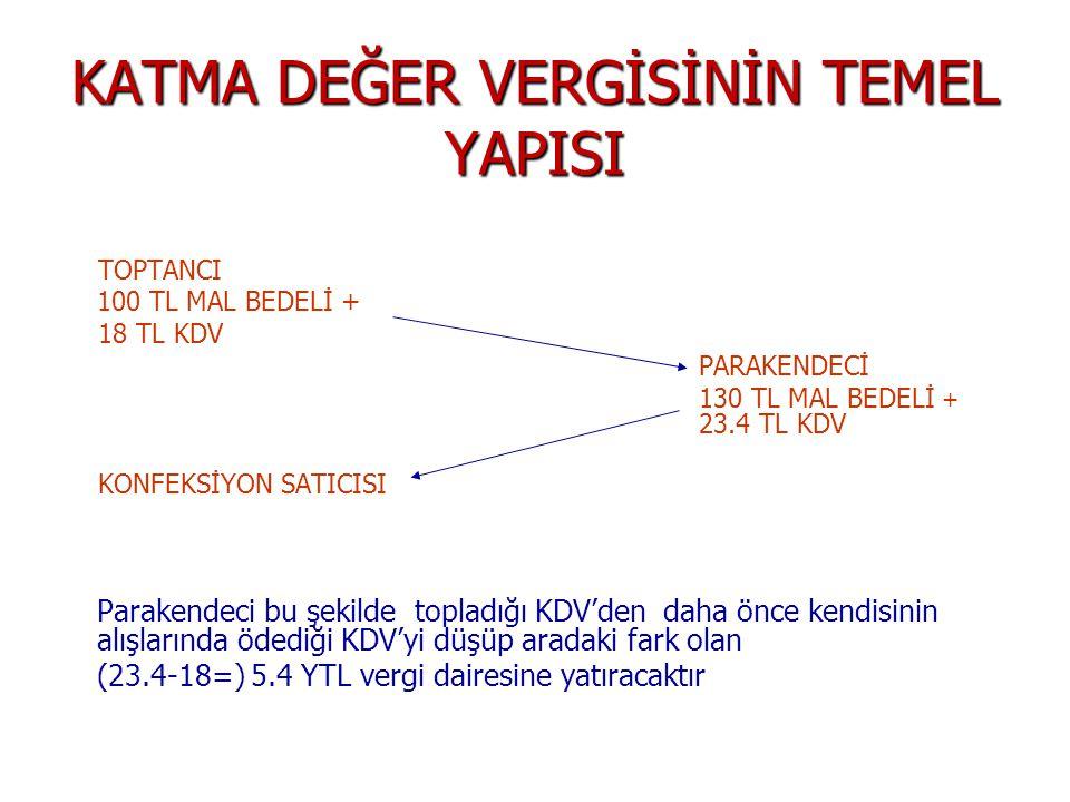 KATMA DEĞER VERGİSİNİN TEMEL YAPISI TOPTANCI 100 TL MAL BEDELİ + 18 TL KDV PARAKENDECİ 130 TL MAL BEDELİ + 23.4 TL KDV KONFEKSİYON SATICISI Parakendeci bu şekilde topladığı KDV'den daha önce kendisinin alışlarında ödediği KDV'yi düşüp aradaki fark olan (23.4-18=) 5.4 YTL vergi dairesine yatıracaktır