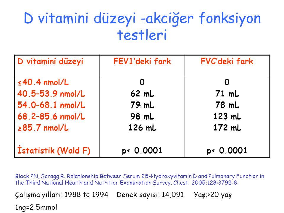 D vitamini düzeyi -akciğer fonksiyon testleri D vitamini düzeyiFEV1'deki farkFVC'deki fark ≤40.4 nmol/L 40.5–53.9 nmol/L 54.0–68.1 nmol/L 68.2–85.6 nmol/L ≥85.7 nmol/L İstatistik (Wald F) 0 62 mL 79 mL 98 mL 126 mL p< 0.0001 0 71 mL 78 mL 123 mL 172 mL p< 0.0001 Black PN, Scragg R.