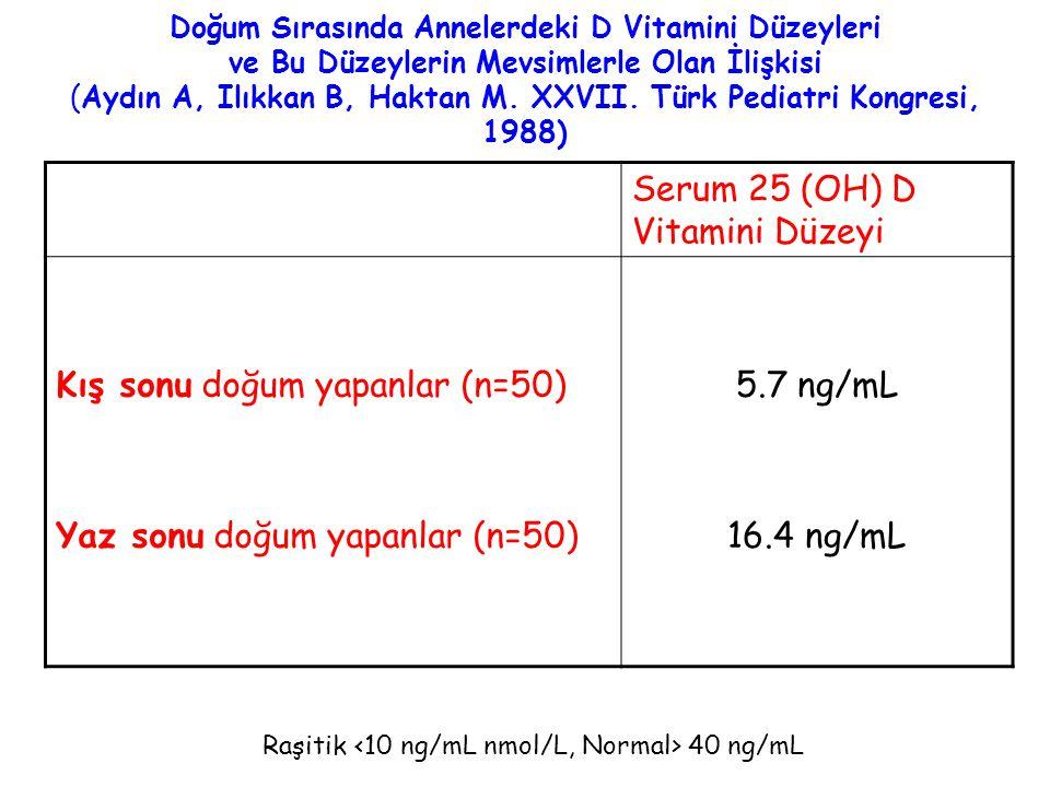 Doğum Sırasında Annelerdeki D Vitamini Düzeyleri ve Bu Düzeylerin Mevsimlerle Olan İlişkisi (Aydın A, Ilıkkan B, Haktan M. XXVII. Türk Pediatri Kongre