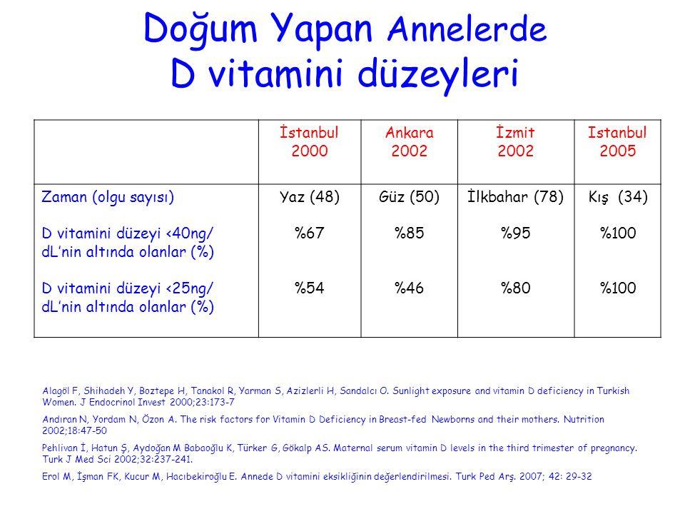 Doğum Yapan Annelerde D vitamini düzeyleri Alagöl F, Shihadeh Y, Boztepe H, Tanakol R, Yarman S, Azizlerli H, Sandalcı O. Sunlight exposure and vitami