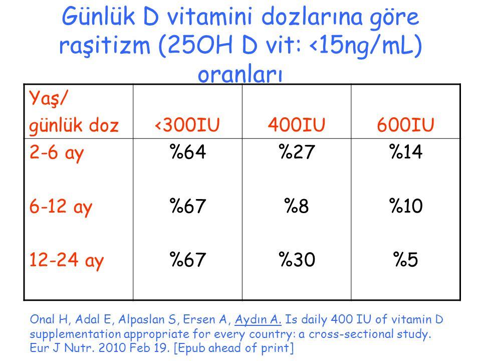 Günlük D vitamini dozlarına göre raşitizm (25OH D vit: <15ng/mL) oranları Onal H, Adal E, Alpaslan S, Ersen A, Aydın A.