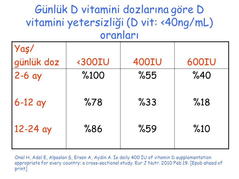 Günlük D vitamini dozlarına göre D vitamini yetersizliği (D vit: <40ng/mL) oranları Onal H, Adal E, Alpaslan S, Ersen A, Aydin A. Is daily 400 IU of v