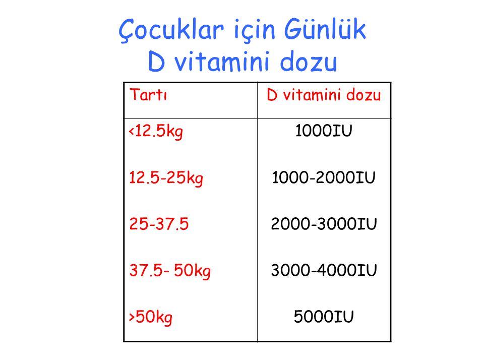TartıD vitamini dozu <12.5kg 12.5-25kg 25-37.5 37.5- 50kg >50kg 1000IU 1000-2000IU 2000-3000IU 3000-4000IU 5000IU Çocuklar için Günlük D vitamini dozu