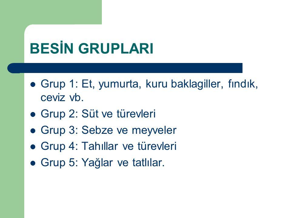BESİN GRUPLARI Grup 1: Et, yumurta, kuru baklagiller, fındık, ceviz vb. Grup 2: Süt ve türevleri Grup 3: Sebze ve meyveler Grup 4: Tahıllar ve türevle