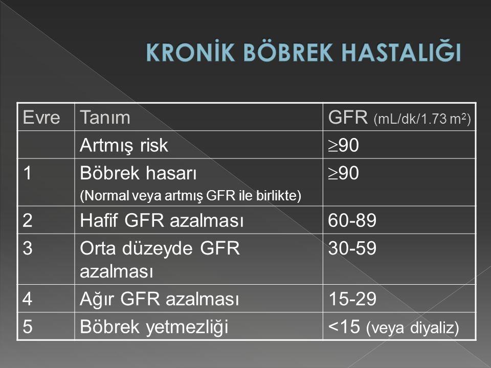 EvreTanımGFR (mL/dk/1.73 m 2 ) Artmış risk  90 1Böbrek hasarı (Normal veya artmış GFR ile birlikte)  90 2Hafif GFR azalması60-89 3Orta düzeyde GFR azalması 30-59 4Ağır GFR azalması15-29 5Böbrek yetmezliği<15 (veya diyaliz)