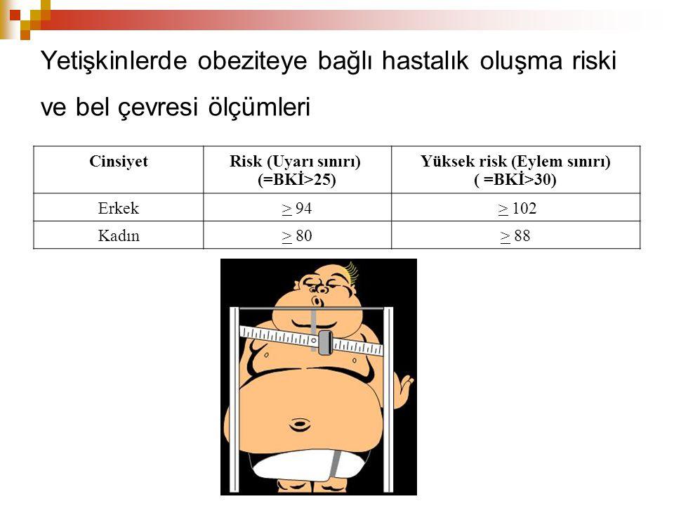 Yetişkinlerde obeziteye bağlı hastalık oluşma riski ve bel çevresi ölçümleri CinsiyetRisk (Uyarı sınırı) (=BKİ>25) Yüksek risk (Eylem sınırı) ( =BKİ>30) Erkek> 94 > 102 Kadın> 80> 88