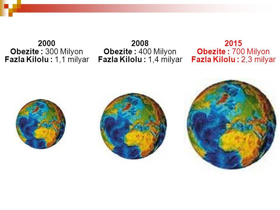 2000 Obezite : 300 Milyon Fazla Kilolu : 1,1 milyar 2008 Obezite : 400 Milyon Fazla Kilolu : 1,4 milyar 2015 Obezite : 700 Milyon Fazla Kilolu : 2,3 milyar