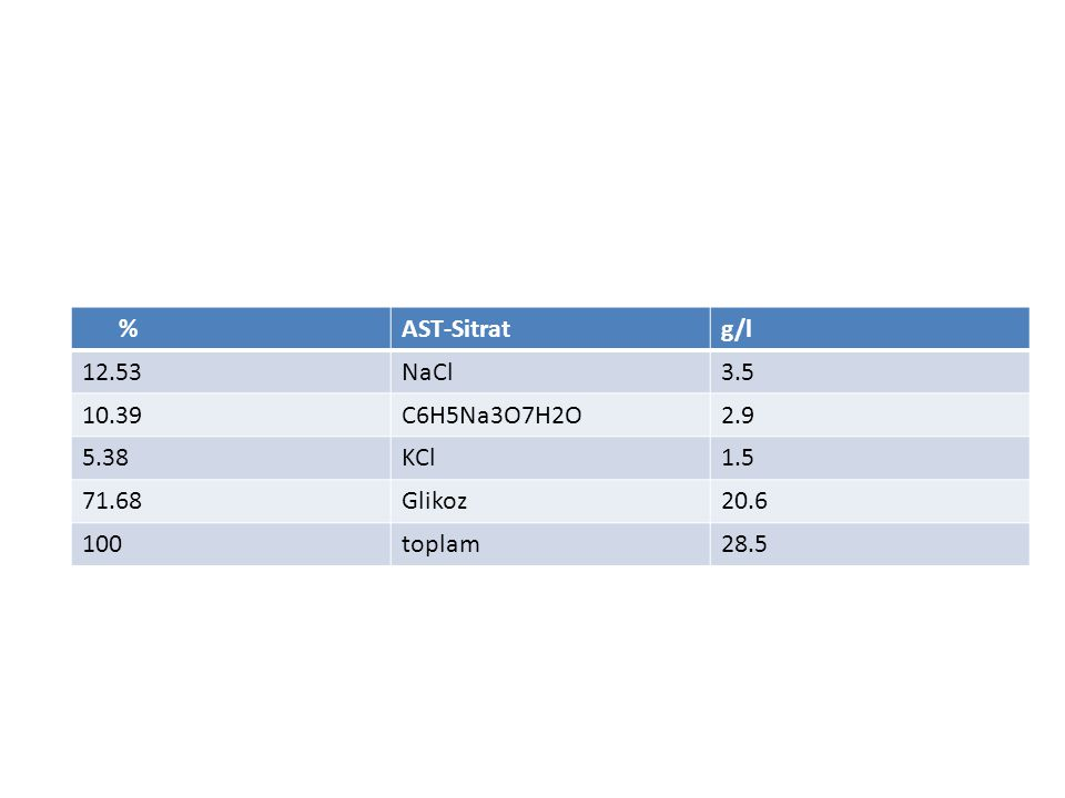 %AST-Sitratg/l 12.53NaCl3.5 10.39C6H5Na3O7H2O2.9 5.38KCl1.5 71.68Glikoz20.6 100toplam28.5